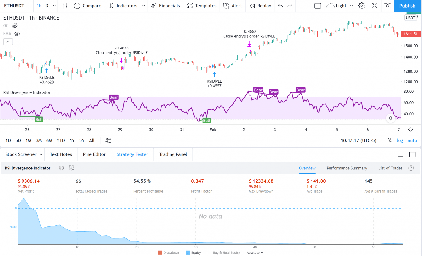 RSI divergences results