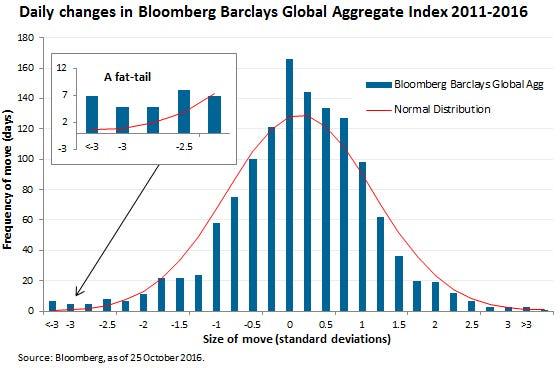 expected market distribution vs actual market distribution